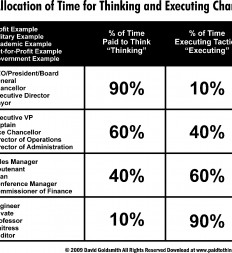Figure-10.4-Allocation-of-Time-for-Thinking-and-Executing-Chart