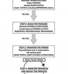 Figure-11.1-Enterprise-Thinking-Empowering-Process