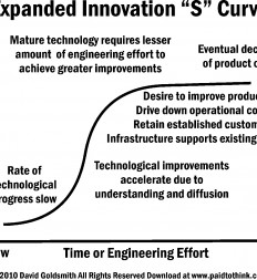 Figure-12.1-Expanded-Innovation-S-Curve