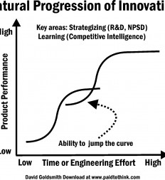 Figure-12.2-Natural-Progression-of-Innovation
