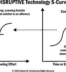 Figure-12.3-Disruptive-Technology-S-Curve