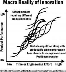 Figure-12.4-Macro-Reality-of-Innovation