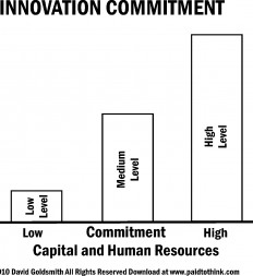 Figure-12.6-Innovation-Commitment-Levels