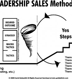 Figure-13.1-ET-Leadership-Sales-Methodology