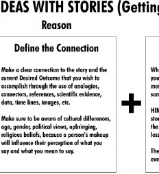 Figure-13.5-Selling-Your-Ideas-with-Stories