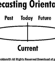 Figure-14.1-Forecasting-Orientation
