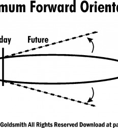 Figure-14.2-Optimum-Forward-Orientation
