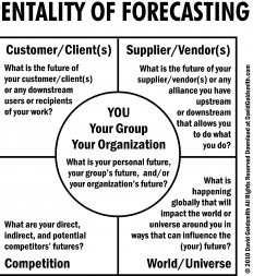 Figure-14.8-Pentality-of-Forecasting