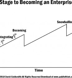 Figure-15.1-The-Five-Stages-to-Becoming-an-Enterprise-Thinker
