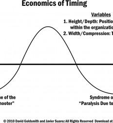 Figure-2.1-Economics-of-Timing