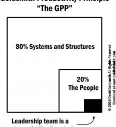 Figure-2.2-Goldsmith-Productivity-Principle