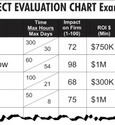 Figure-3.16-Project-Evaluation-Chart-Example