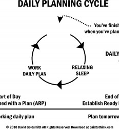 Figure-3.25-Daily-Planning-Cycle