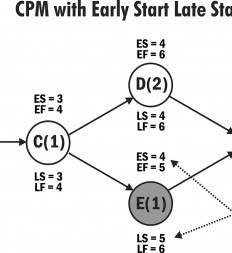 Figure-3.9-CPM-with-Early-Start-Late-Start