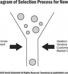 Figure--4.1-Funnel-Diagram-of-Selection-Process-for-New-Products