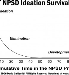 Figure-4.3-ET-NSPD-Ideation-Survival-Rate