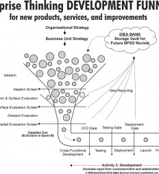 Figure-4.4-Enterprise-Thinking-Development-Funnel