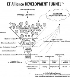 Figure-5.6-ET-Alliance-Development-Funnel