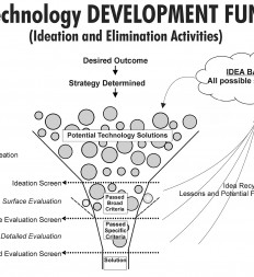 Figure-6.1-ET-Technology-Development-Funnel