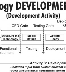 Figure-6.2-ET-Technology-Development-Funnel