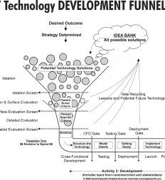 Figure-6.3-ET-Technology-Development-Funnel-Full-Version