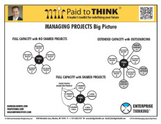 L-PTT-03-060 Managing projects Big Picture