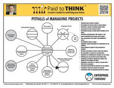 L-PTT-03-150  Pitfalls of Managing Projects